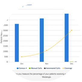 medalogix home health analytics technology business intelligence