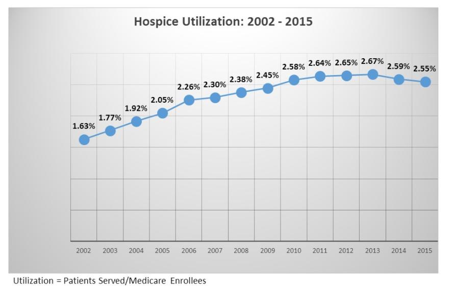 HMR hospice utilization rates.png